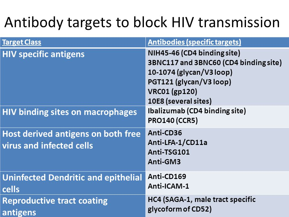 Antibody targets to block HIV transmission Target ClassAntibodies (specific targets) HIV specific antigens NIH45-46 (CD4 binding site) 3BNC117 and 3BNC60 (CD4 binding site) 10-1074 (glycan/V3 loop) PGT121 (glycan/V3 loop) VRC01 (gp120) 10E8 (several sites) HIV binding sites on macrophages Ibalizumab (CD4 binding site) PRO140 (CCR5) Host derived antigens on both free virus and infected cells Anti-CD36 Anti-LFA-1/CD11a Anti-TSG101 Anti-GM3 Uninfected Dendritic and epithelial cells Anti-CD169 Anti-ICAM-1 Reproductive tract coating antigens HC4 (SAGA-1, male tract specific glycoform of CD52)