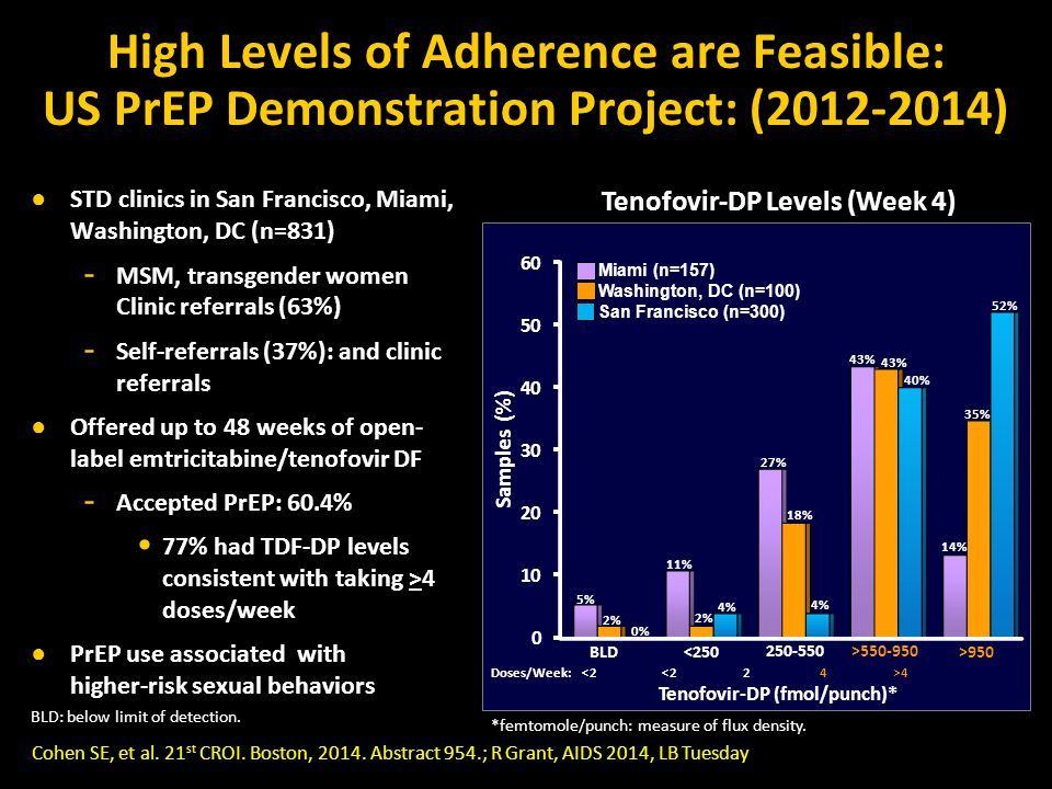 High Levels of Adherence are Feasible: US PrEP Demonstration Project: (2012-2014) ● STD clinics in San Francisco, Miami, Washington, DC (n=831) - MSM, transgender women Clinic referrals (63%) - Self-referrals (37%): and clinic referrals ● Offered up to 48 weeks of open- label emtricitabine/tenofovir DF - Accepted PrEP: 60.4% 77% had TDF-DP levels consistent with taking >4 doses/week ● PrEP use associated with higher-risk sexual behaviors <250 250-550>550-950 BLD Samples (%) 18% 43% 14% 5% 2% Tenofovir-DP Levels (Week 4) >950 Cohen SE, et al.