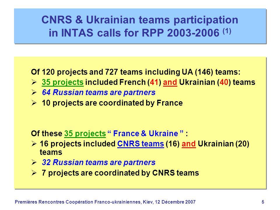 Premières Rencontres Coopération Franco-ukrainiennes, Kiev, 12 Décembre 20075 CNRS & Ukrainian teams participation in INTAS calls for RPP 2003-2006 (1
