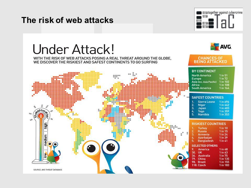 The risk of web attacks