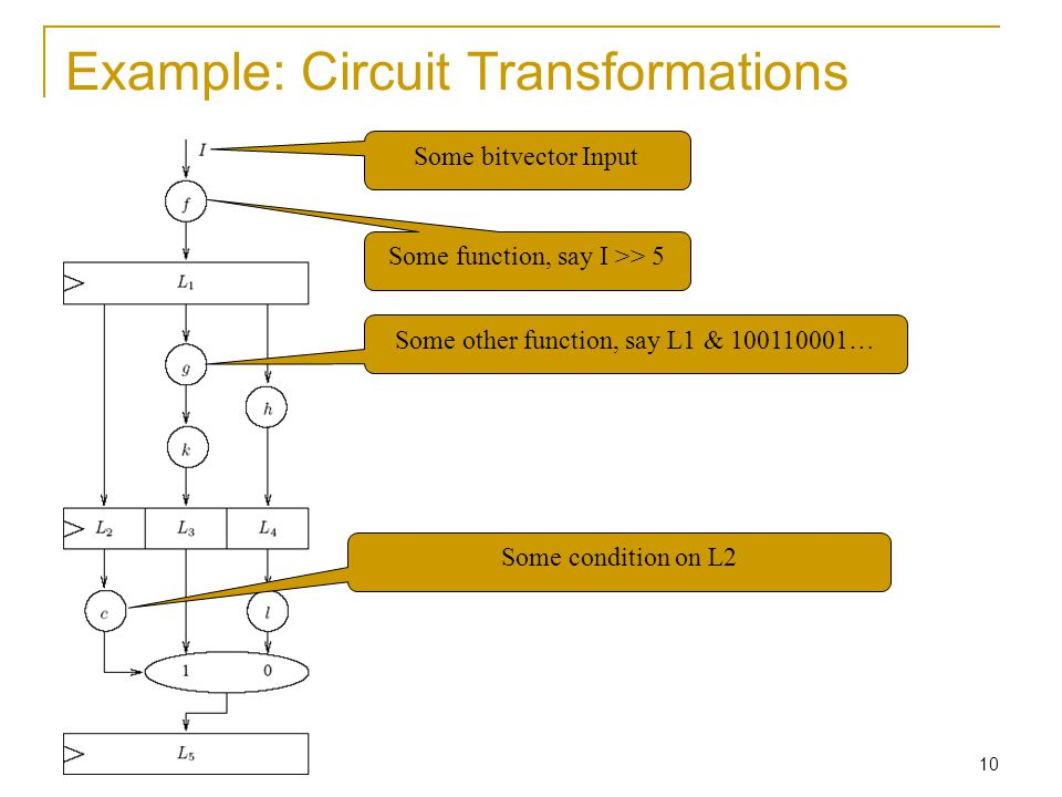 10 Example: Circuit Transformations Some function, say I >> 5 Some other function, say L1 & 100110001… Some bitvector Input Some condition on L2