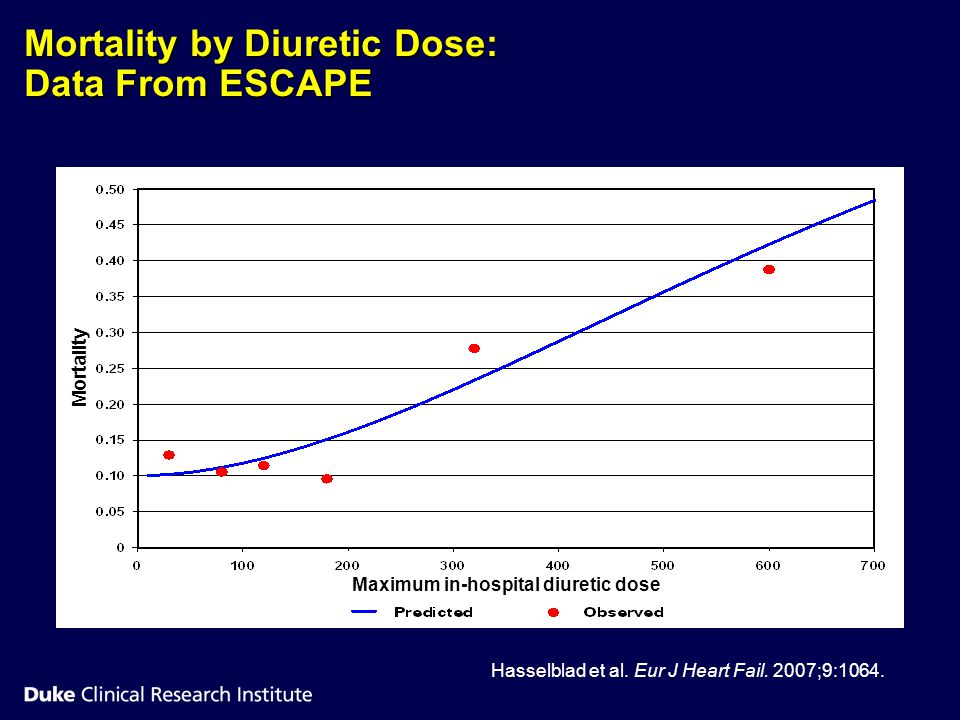 Mortality by Diuretic Dose: Data From ESCAPE Hasselblad et al. Eur J Heart Fail. 2007;9:1064. Maximum in-hospital diuretic dose Mortality