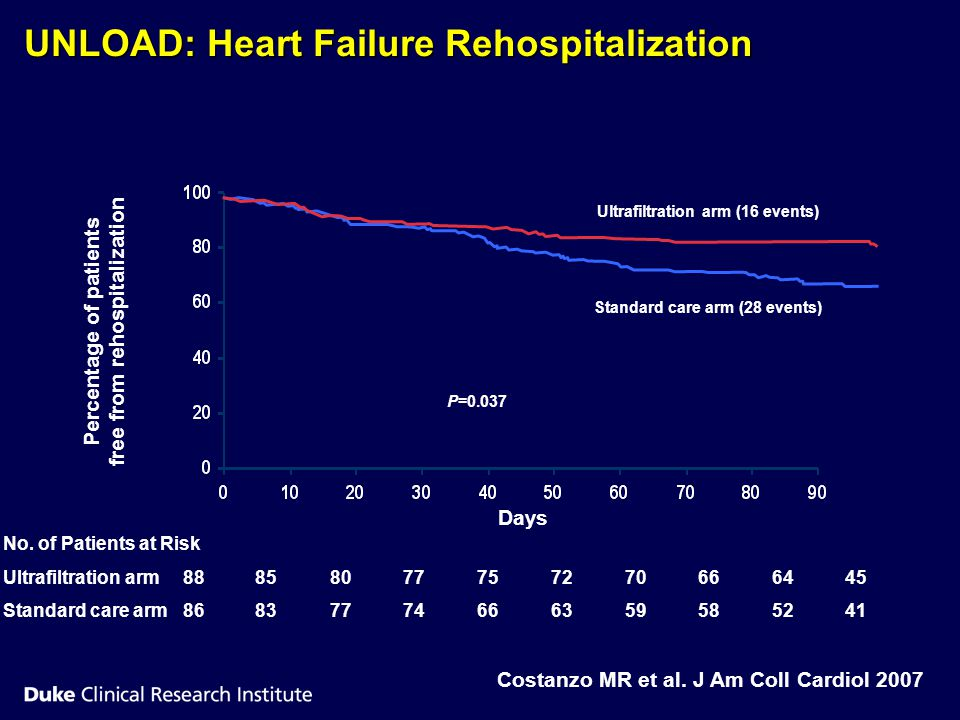 UNLOAD: Heart Failure Rehospitalization Percentage of patients free from rehospitalization P=0.037 Ultrafiltration arm (16 events) Standard care arm (