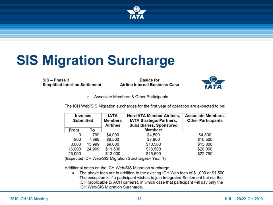 KUL – 20-22 Oct 20102010 ICH UG Meeting12 SIS Migration Surcharge