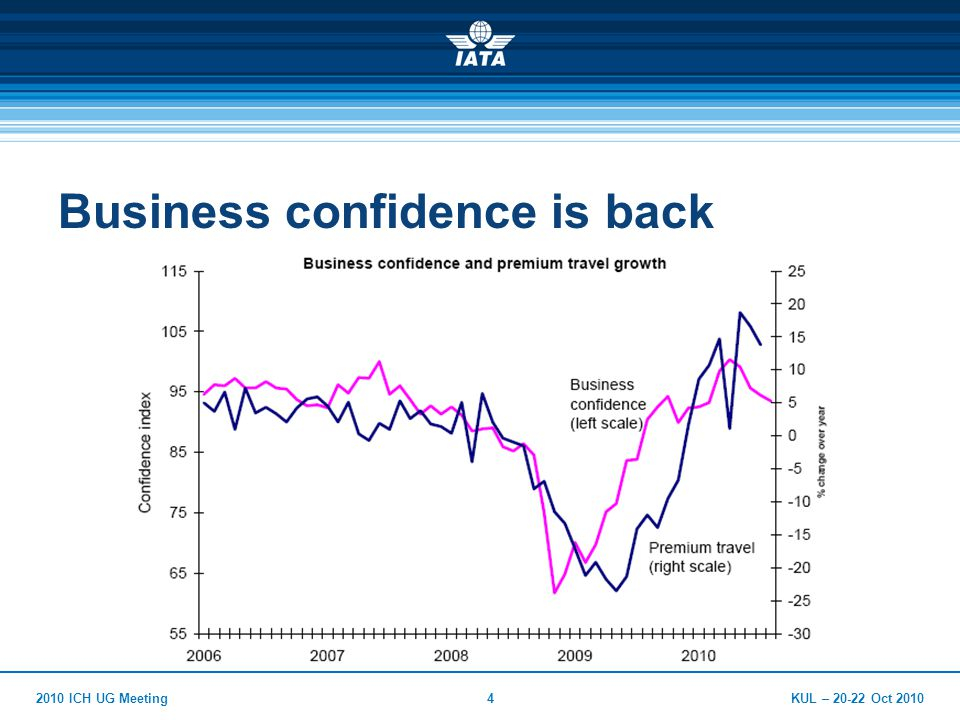KUL – Oct ICH UG Meeting4 Business confidence is back