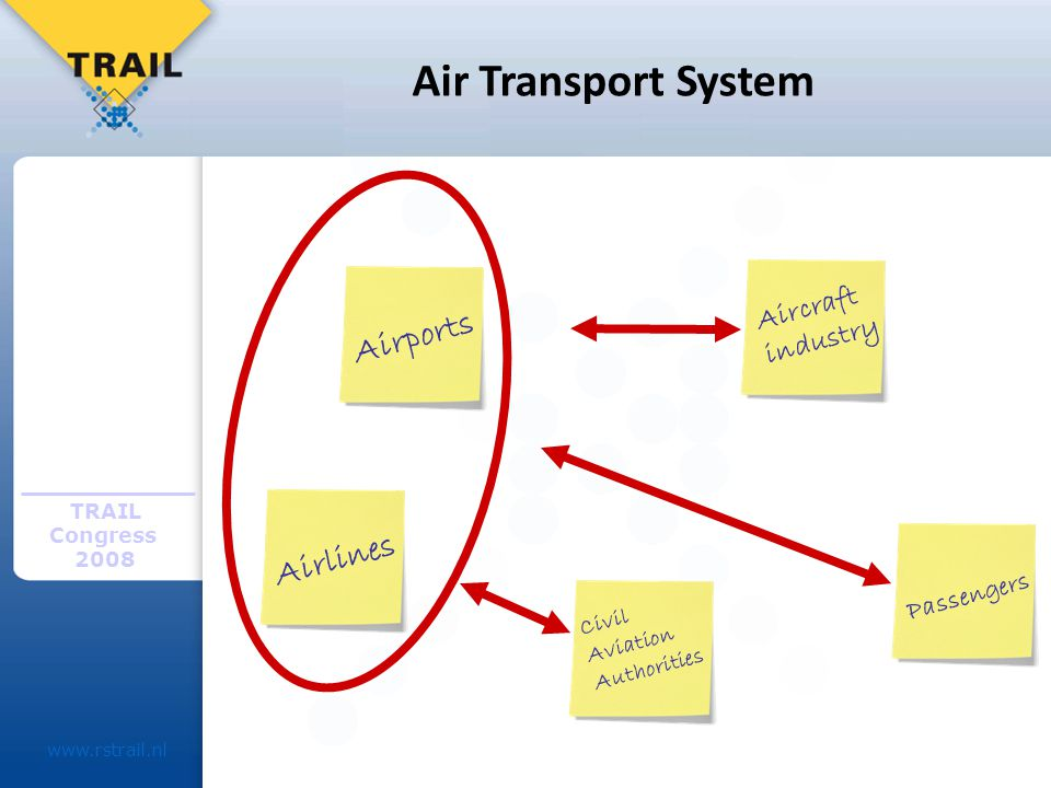 TRAIL Congress 2008 www.rstrail.nl Air Transport System Airports Airlines Civil Aviation Authorities Aircraft industry Passengers
