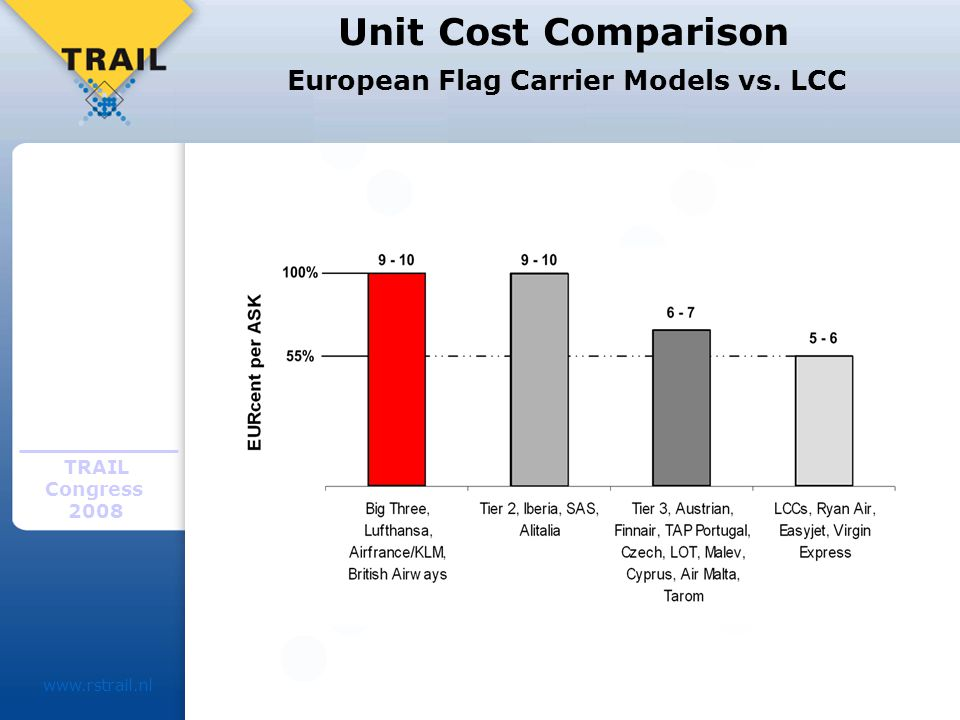 TRAIL Congress Unit Cost Comparison European Flag Carrier Models vs. LCC