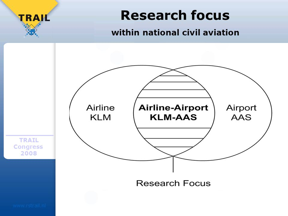 TRAIL Congress Research focus within national civil aviation