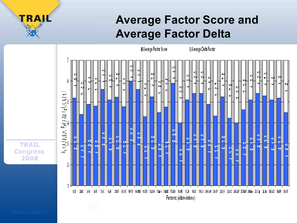 TRAIL Congress Average Factor Score and Average Factor Delta