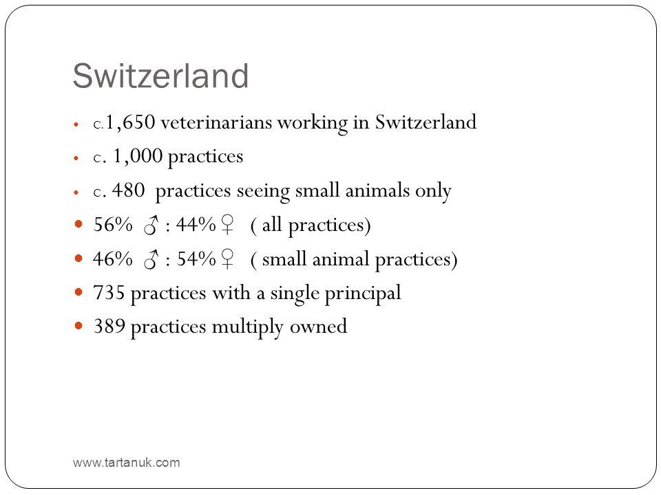 Switzerland www.tartanuk.com C. 1,650 veterinarians working in Switzerland C.