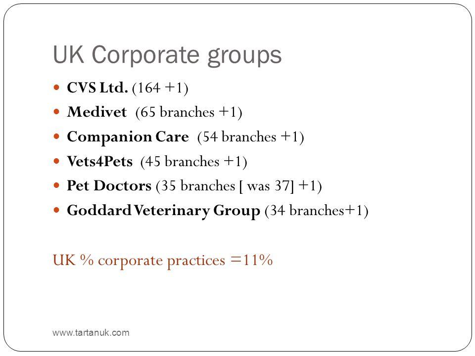 UK Corporate groups www.tartanuk.com CVS Ltd.