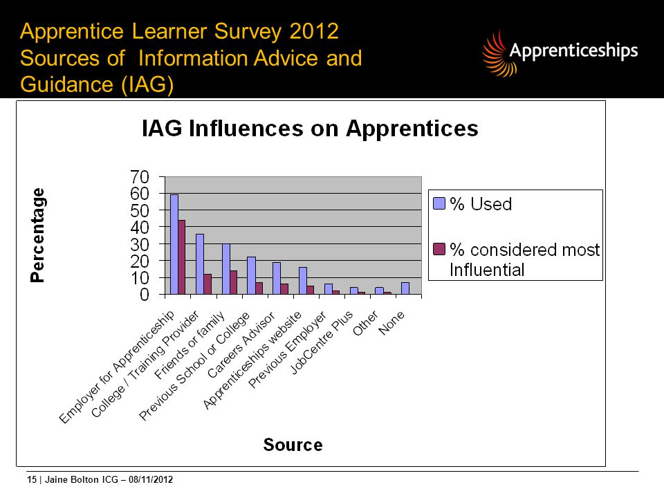15 | Jaine Bolton ICG – 08/11/2012 Apprentice Learner Survey 2012 Sources of Information Advice and Guidance (IAG)