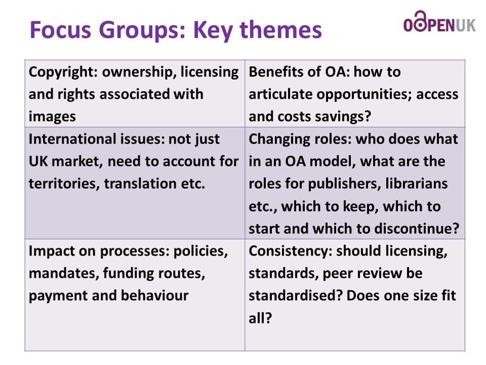 Focus Groups: Key themes Copyright: ownership, licensing and rights associated with images Benefits of OA: how to articulate opportunities; access and