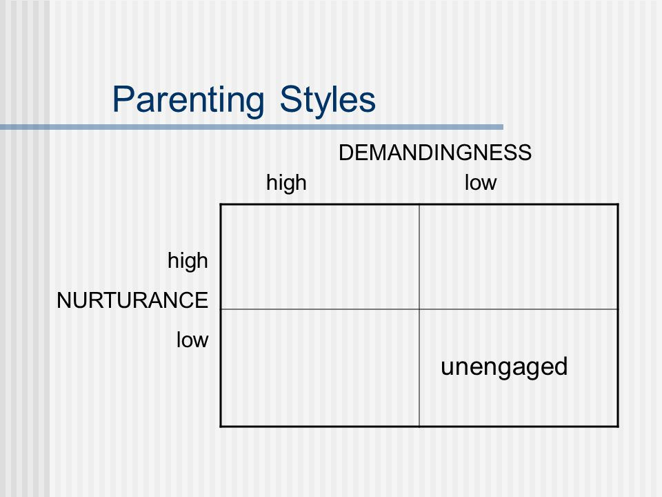 Parenting Styles DEMANDINGNESS highlow unengaged high NURTURANCE low