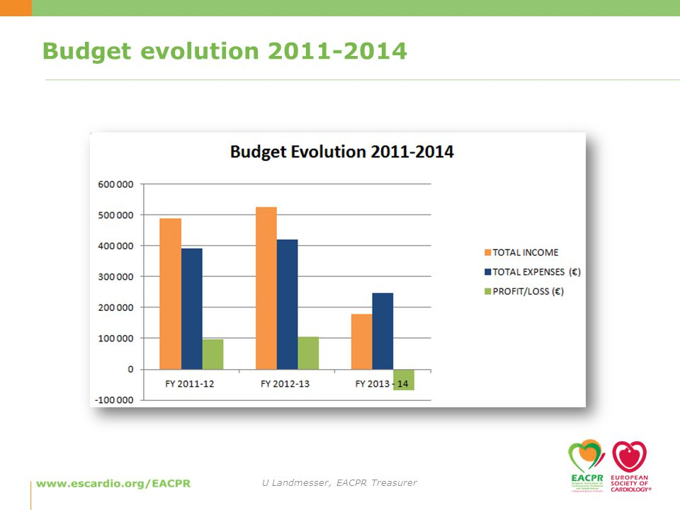 Budget evolution U Landmesser, EACPR Treasurer