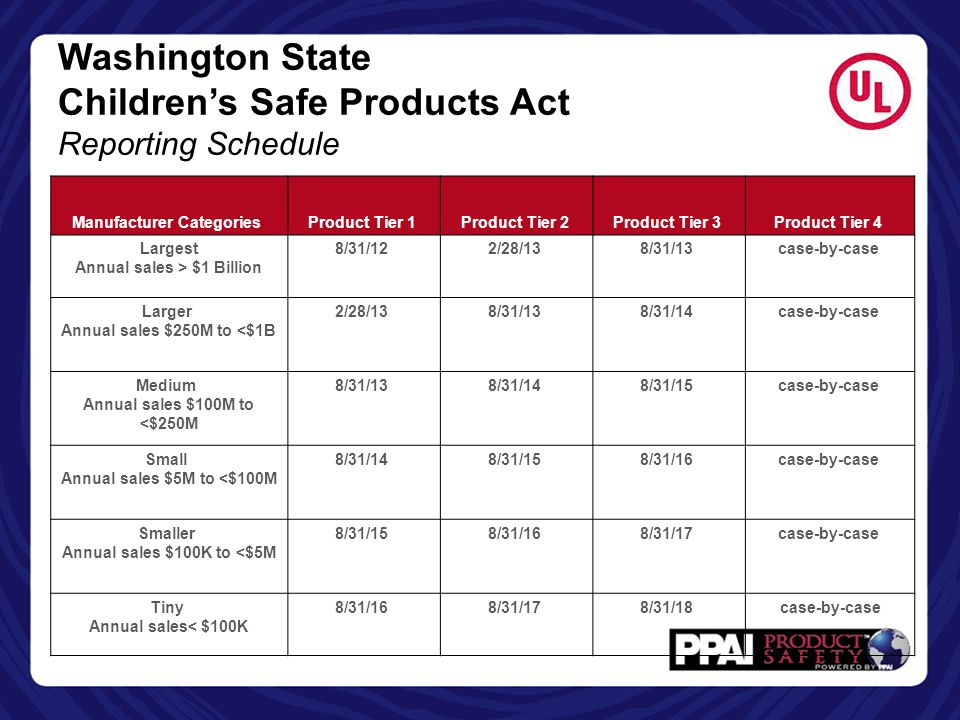 Washington State Children's Safe Products Act Reporting Schedule Manufacturer Categories Product Tier 1 Product Tier 2 Product Tier 3 Product Tier 4 L