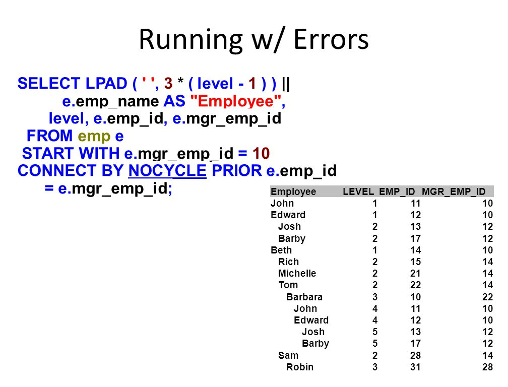 Running w/ Errors SELECT LPAD ( ' ', 3 * ( level - 1 ) ) || e.emp_name AS