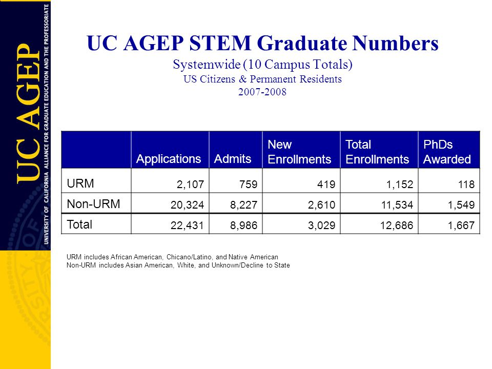 UC AGEP STEM Graduate Numbers Systemwide (10 Campus Totals) US Citizens & Permanent Residents 2007-2008 ApplicationsAdmits New Enrollments Total Enrol