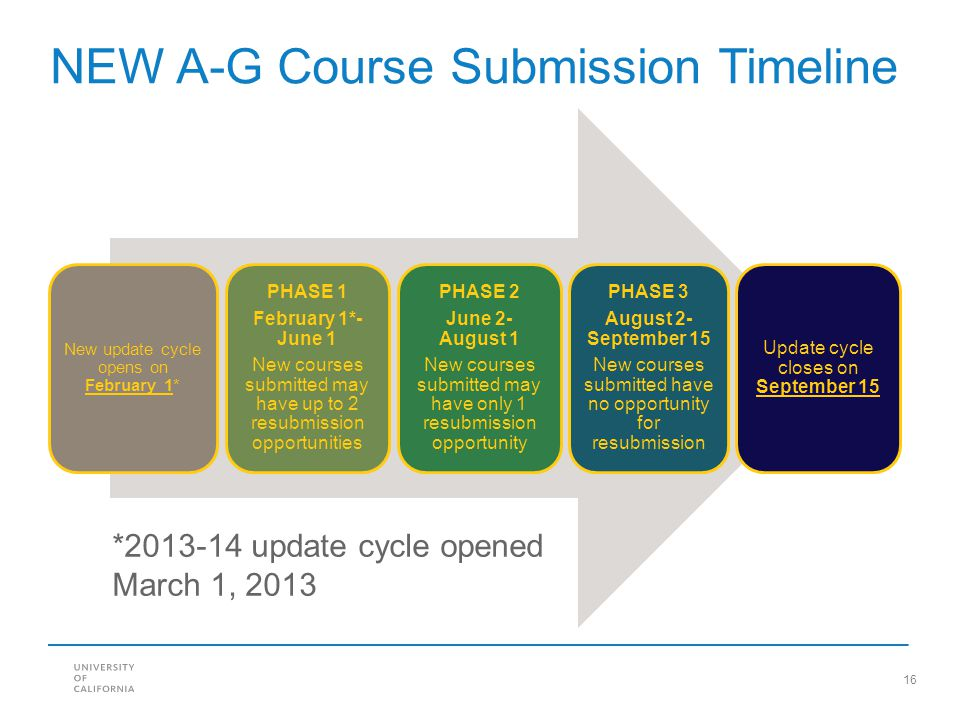 16 NEW A-G Course Submission Timeline New update cycle opens on February 1* PHASE 1 February 1*- June 1 New courses submitted may have up to 2 resubmi