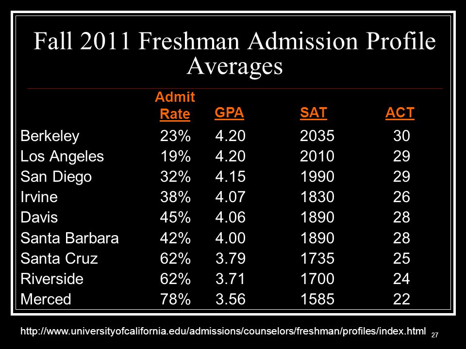 27 Fall 2011 Freshman Admission Profile Averages Berkeley 23% Los Angeles 19% San Diego32% Irvine38% Davis 45% Santa Barbara 42% Santa Cruz 62% Riverside62% Merced78% GPA SATACT   Admit Rate