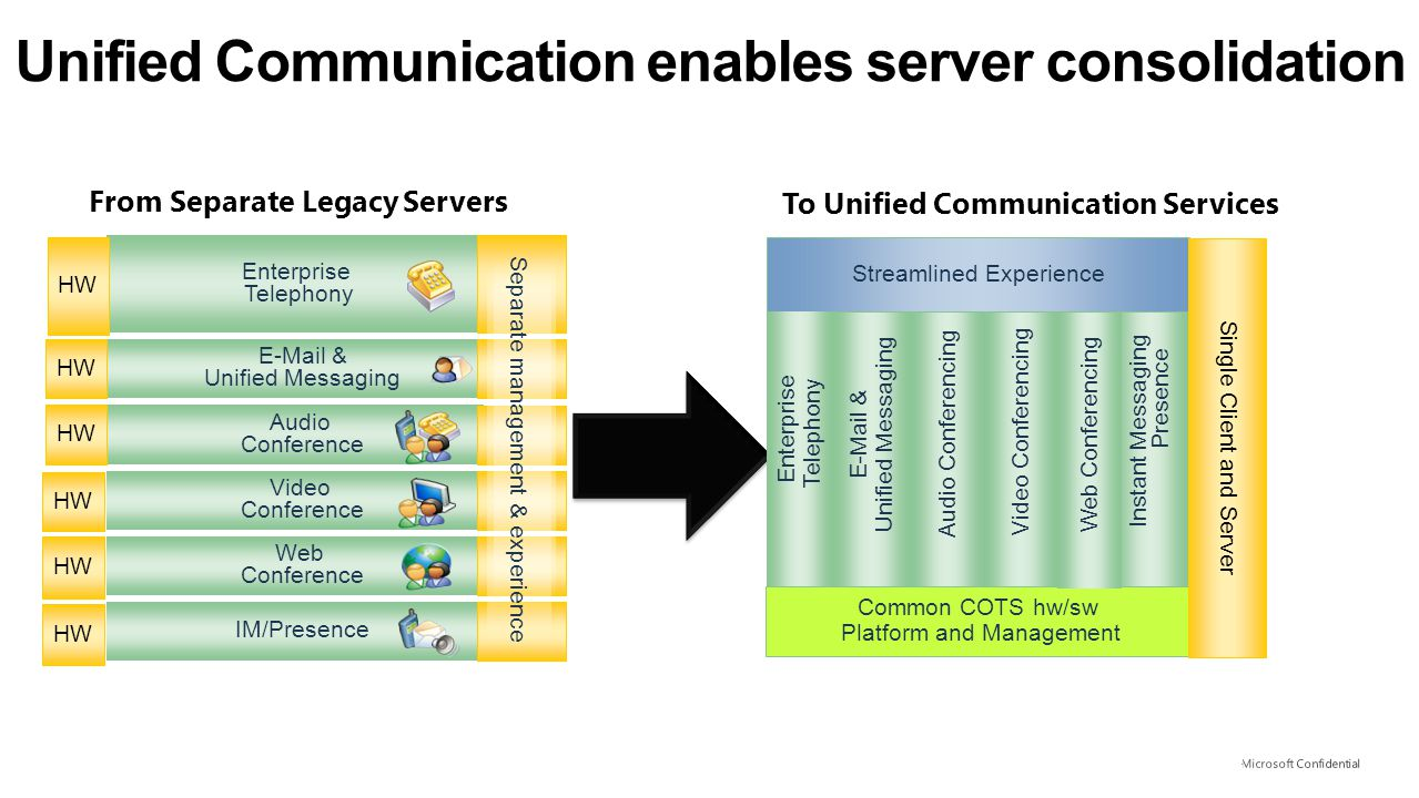Unified Communication enables server consolidation IM/Presence Audio Conference Web Conference Video Conference E-Mail & Unified Messaging Separate ma