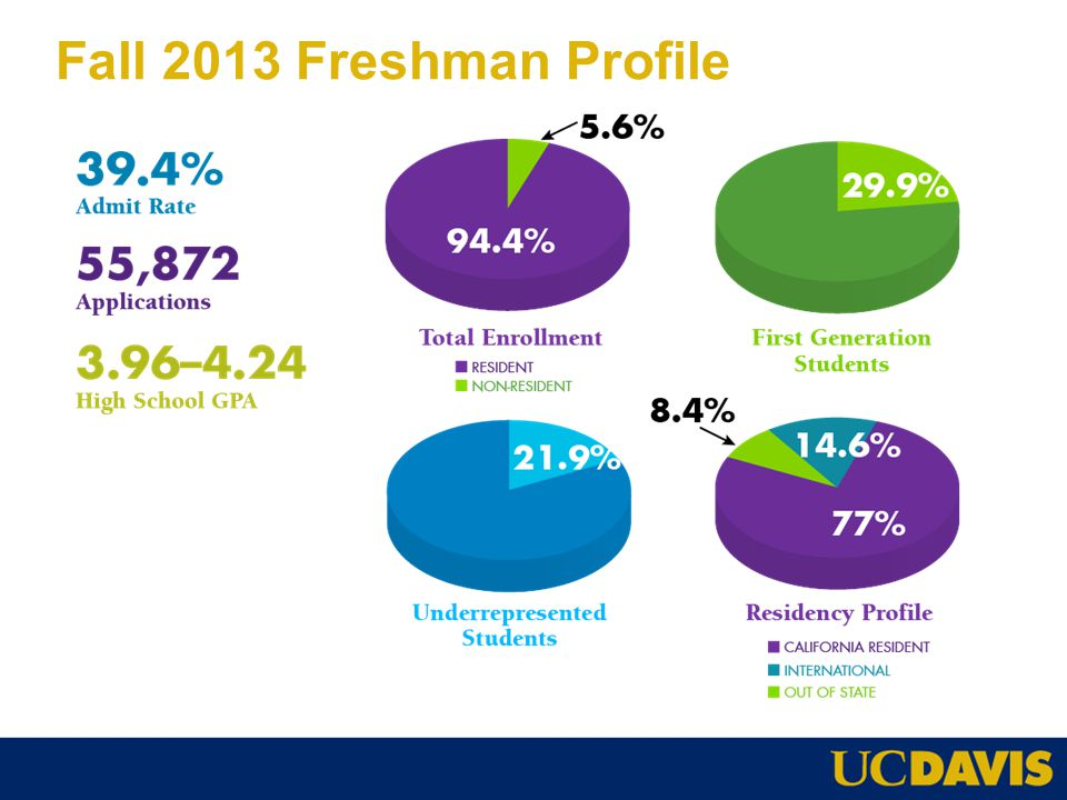 Fall 2013 Freshman Profile