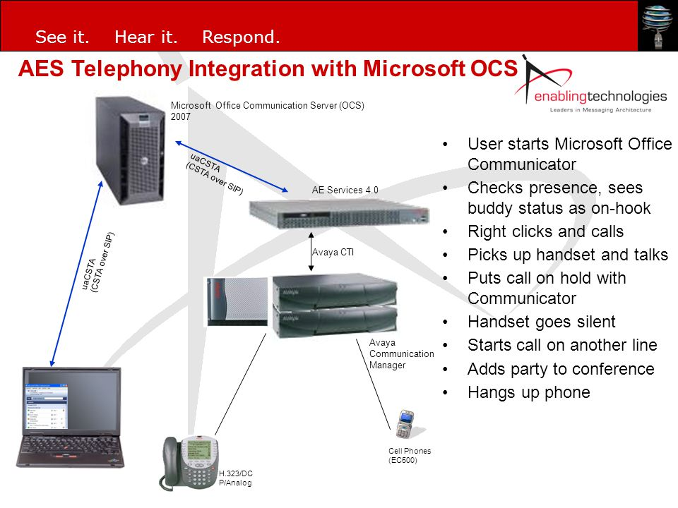 See it. Hear it. Respond. uaCSTA (CSTA over SIP) Microsoft Office Communication Server (OCS) 2007 Cell Phones (EC500) H.323/DC P/Analog Avaya Communic