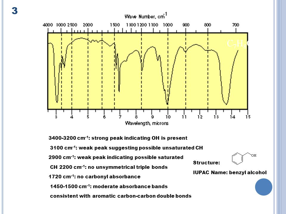 cm -1 : strong peak indicating OH is present 3100 cm -1 : weak peak suggesting possible unsaturated CH 2900 cm -1 : weak peak indicating possible saturated CH 2200 cm -1 : no unsymmetrical triple bonds 1720 cm -1 : no carbonyl absorbance cm -1 : moderate absorbance bands consistent with aromatic carbon-carbon double bonds Structure: IUPAC Name: benzyl alcohol 3 C7H8OC7H8O