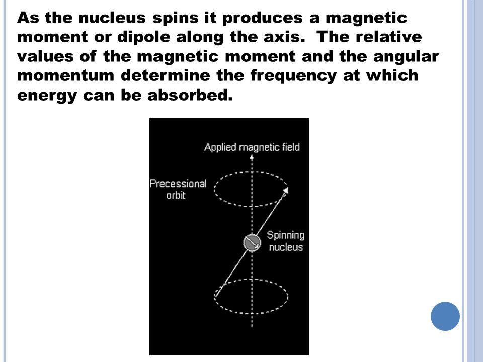 As the nucleus spins it produces a magnetic moment or dipole along the axis.