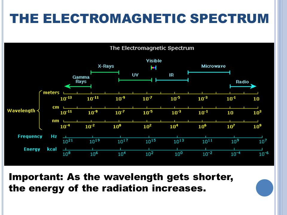 THE ELECTROMAGNETIC SPECTRUM Important: As the wavelength gets shorter, the energy of the radiation increases.