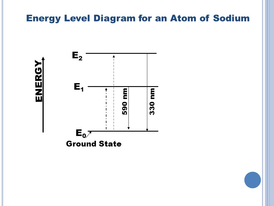 Energy Level Diagram for an Atom of Sodium E0E0 E1E1 E2E2 ENERGY Ground State 590 nm 330 nm