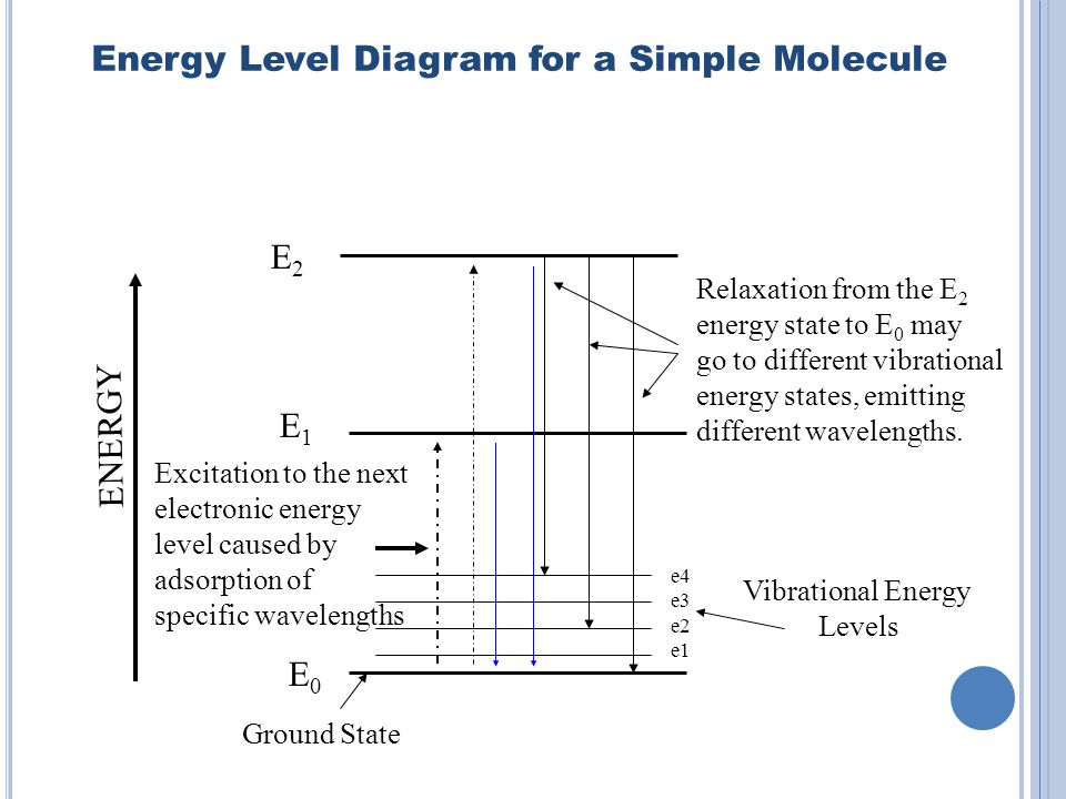 Energy Level Diagram for a Simple Molecule E0E0 E1E1 E2E2 ENERGY Ground State Excitation to the next electronic energy level caused by adsorption of specific wavelengths e4 e3 e2 e1 Vibrational Energy Levels Relaxation from the E 2 energy state to E 0 may go to different vibrational energy states, emitting different wavelengths.