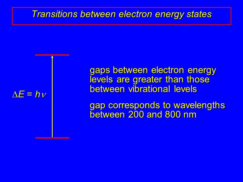 gaps between electron energy levels are greater than those between vibrational levels gap corresponds to wavelengths between 200 and 800 nm Transition