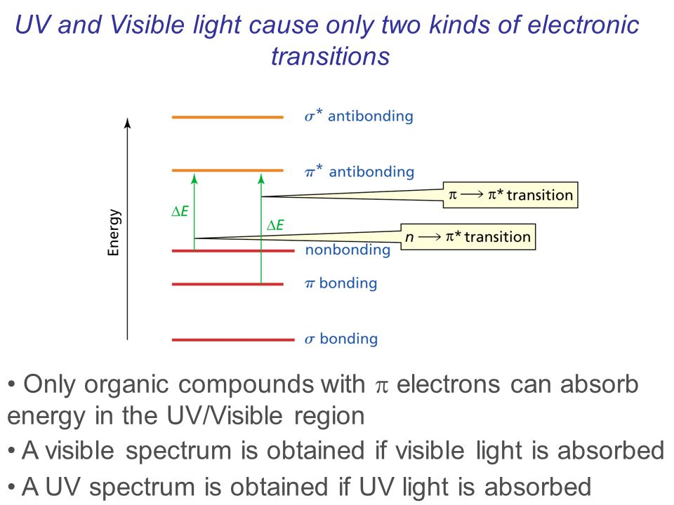UV and Visible light cause only two kinds of electronic transitions Only organic compounds with  electrons can absorb energy in the UV/Visible region