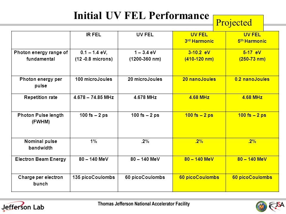 Initial UV FEL Performance IR FELUV FEL 3 rd Harmonic UV FEL 5 th Harmonic Photon energy range of fundamental 0.1 – 1.4 eV, (12 -0.8 microns) 1 – 3.4 eV (1200-360 nm) 3-10.2 eV (410-120 nm) 5-17 eV (250-73 nm) Photon energy per pulse 100 microJoules20 microJoules20 nanoJoules0.2 nanoJoules Repetition rate4.678 – 74.85 MHz4.678 MHz4.68 MHz Photon Pulse length (FWHM) 100 fs – 2 ps Nominal pulse bandwidth 1%.2% Electron Beam Energy80 – 140 MeV Charge per electron bunch 135 picoCoulombs60 picoCoulombs Projected