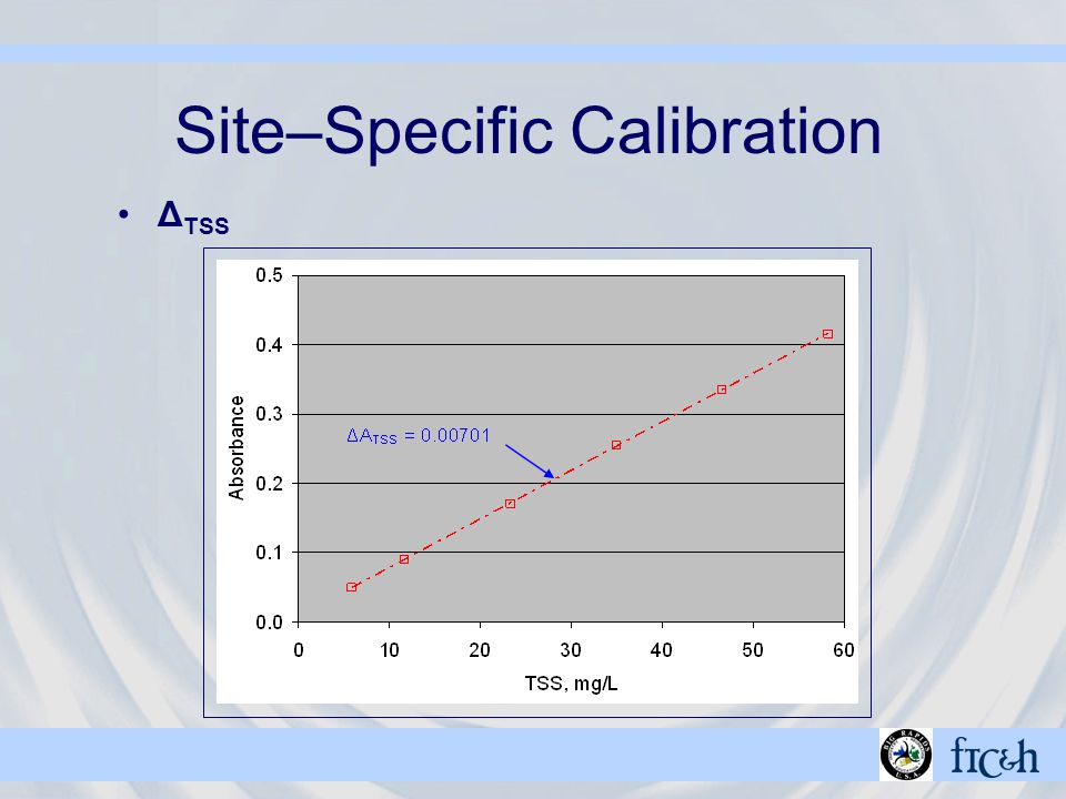 Site–Specific Calibration Δ TSS