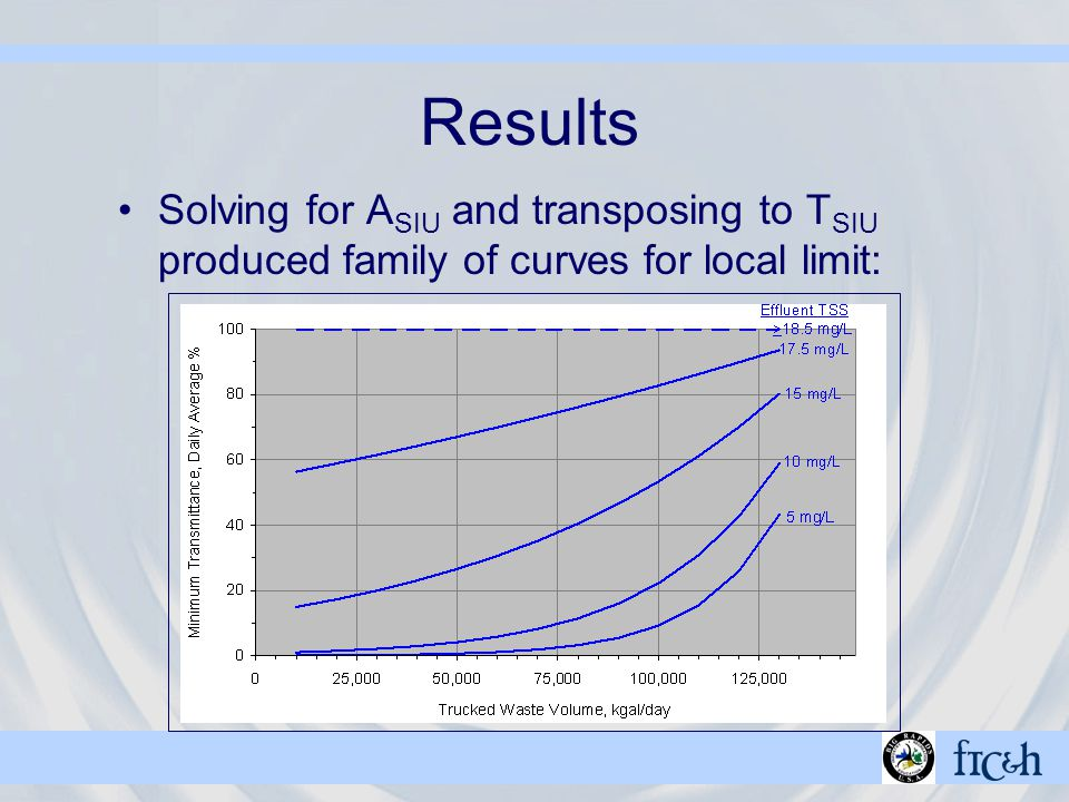 Results Solving for A SIU and transposing to T SIU produced family of curves for local limit: