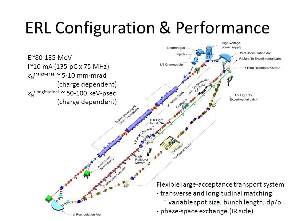ERL Configuration & Performance E~80-135 MeV I~10 mA (135 pC x 75 MHz)  N transverse ~ 5-10 mm-mrad (charge dependent)  N tlongitudinal ~ 50-100 keV-psec (charge dependent) Flexible large-acceptance transport system - transverse and longitudinal matching * variable spot size, bunch length, dp/p - phase-space exchange (IR side)