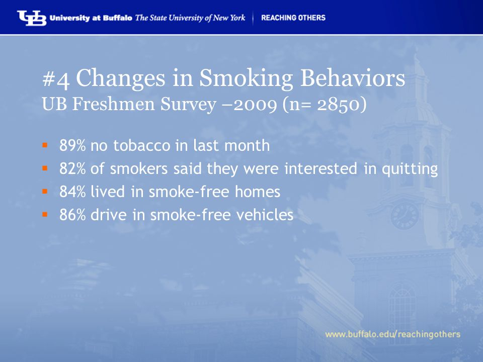 #4 Changes in Smoking Behaviors UB Freshmen Survey –2009 (n= 2850)  89% no tobacco in last month  82% of smokers said they were interested in quitting  84% lived in smoke-free homes  86% drive in smoke-free vehicles