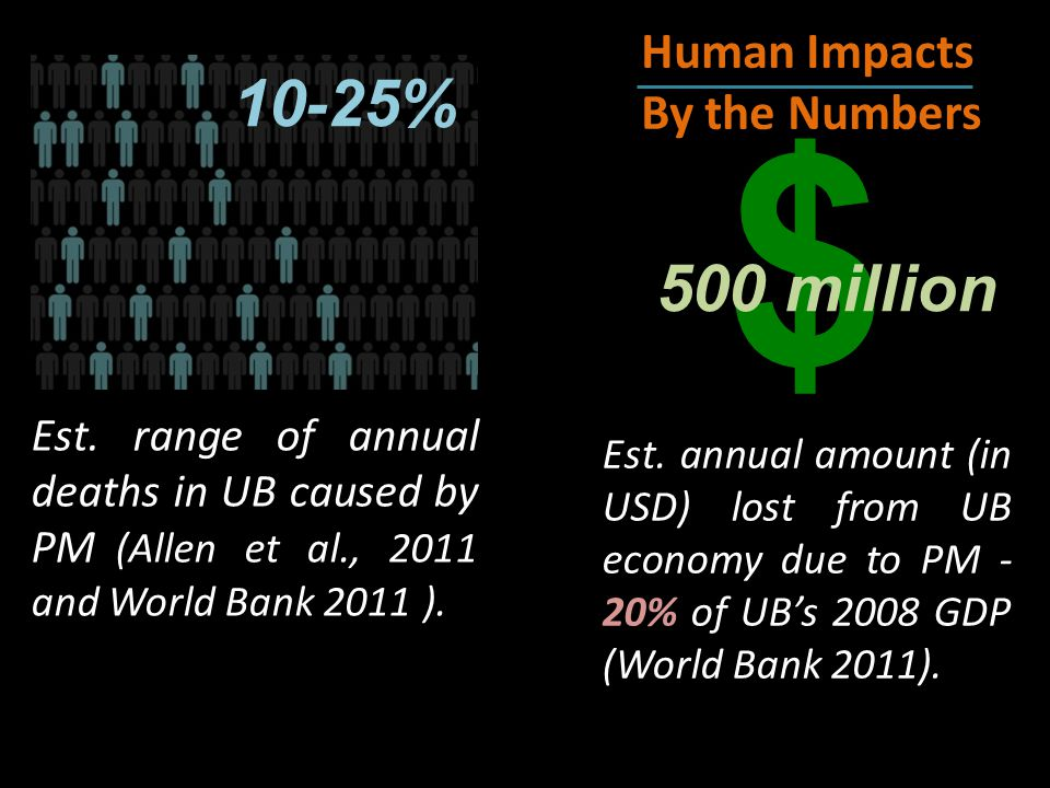 Est. range of annual deaths in UB caused by PM (Allen et al., 2011 and World Bank 2011 ).