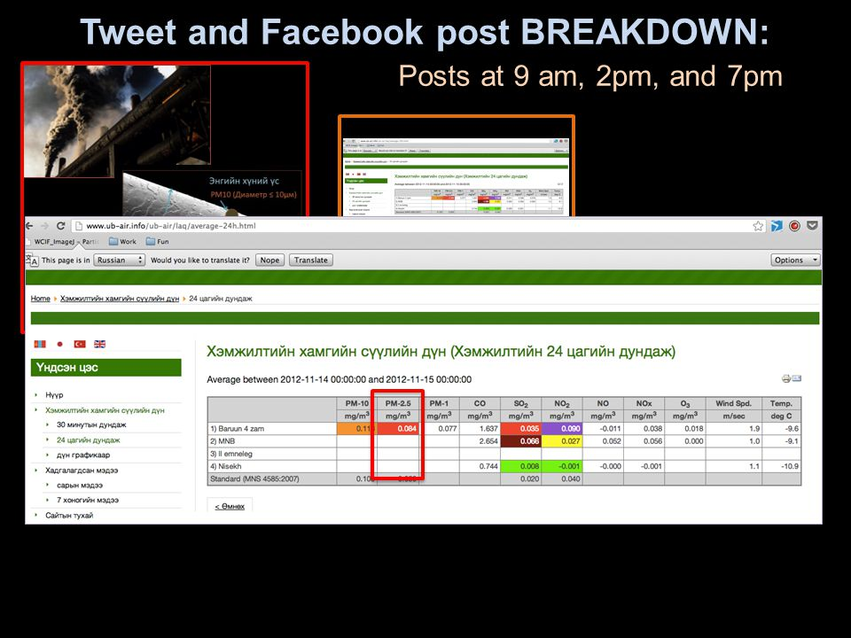 Tweet and Facebook post BREAKDOWN: Posts at 9 am, 2pm, and 7pm