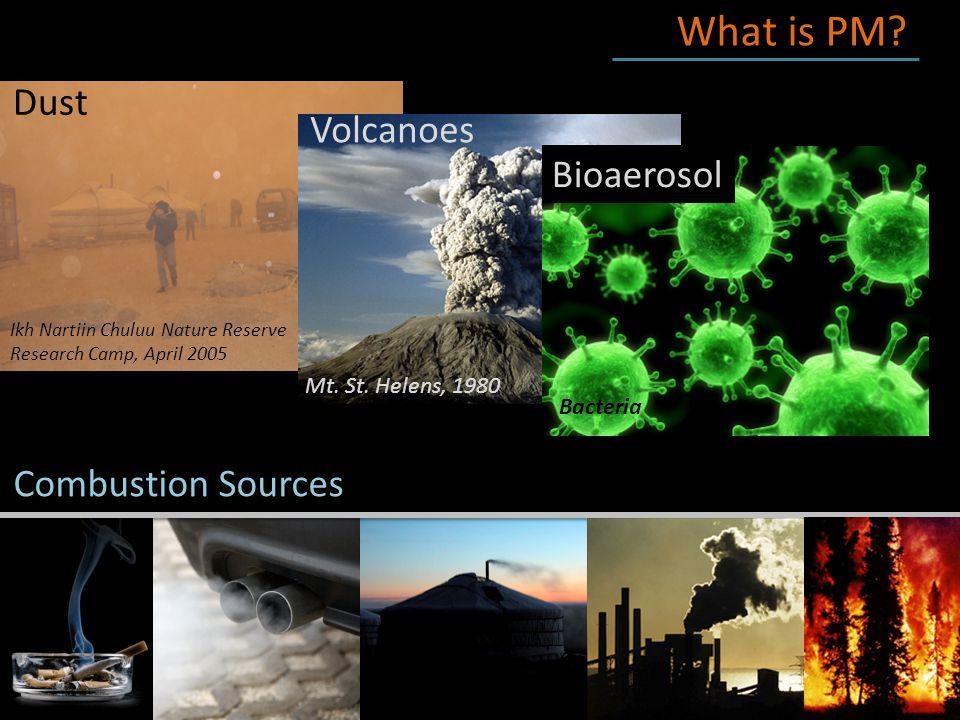 Sharing Air Quality Data (and basics) through Social Media Public awareness MATTERS.