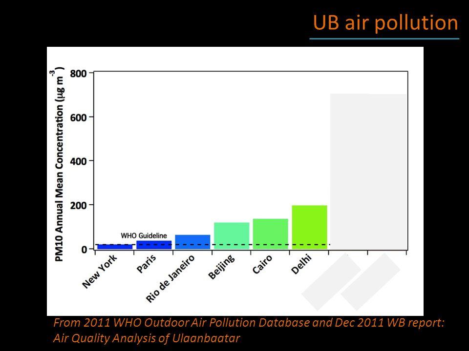 Ulaanbaatar Air Quality on Facebook @UB_Air on twitter UB Air Quality in Social Media https://www.facebook.com/UBAirQuality