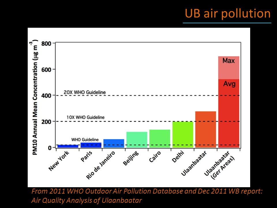 More Resources: City AQ data: http://www.ub-air.info/ub-air/laq/average-24h.htmlhttp://www.ub-air.info/ub-air/laq/average-24h.html Compendium of UB AQ info/resources: http://ubairpollution.org/ Article on WHY getting the public involved in AQ is important: In English: http://tedxulaanbaatar.com/#!/ub-citizens-get-addicted-to- the-datahttp://tedxulaanbaatar.com/#!/ub-citizens-get-addicted-to- the-data In Mongolian: https://www.facebook.com/UBAirQuality/notes (Thanks to Enke G.