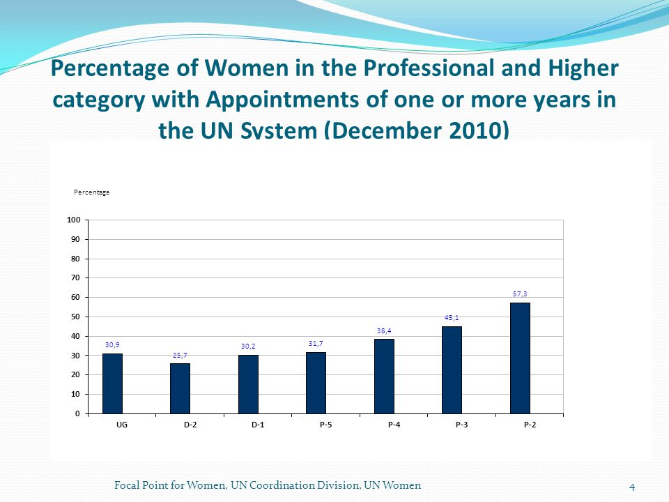 Percentage of Women in the Professional and Higher category with Appointments of one or more years in the UN System (December 2010) Focal Point for Women, UN Coordination Division, UN Women4
