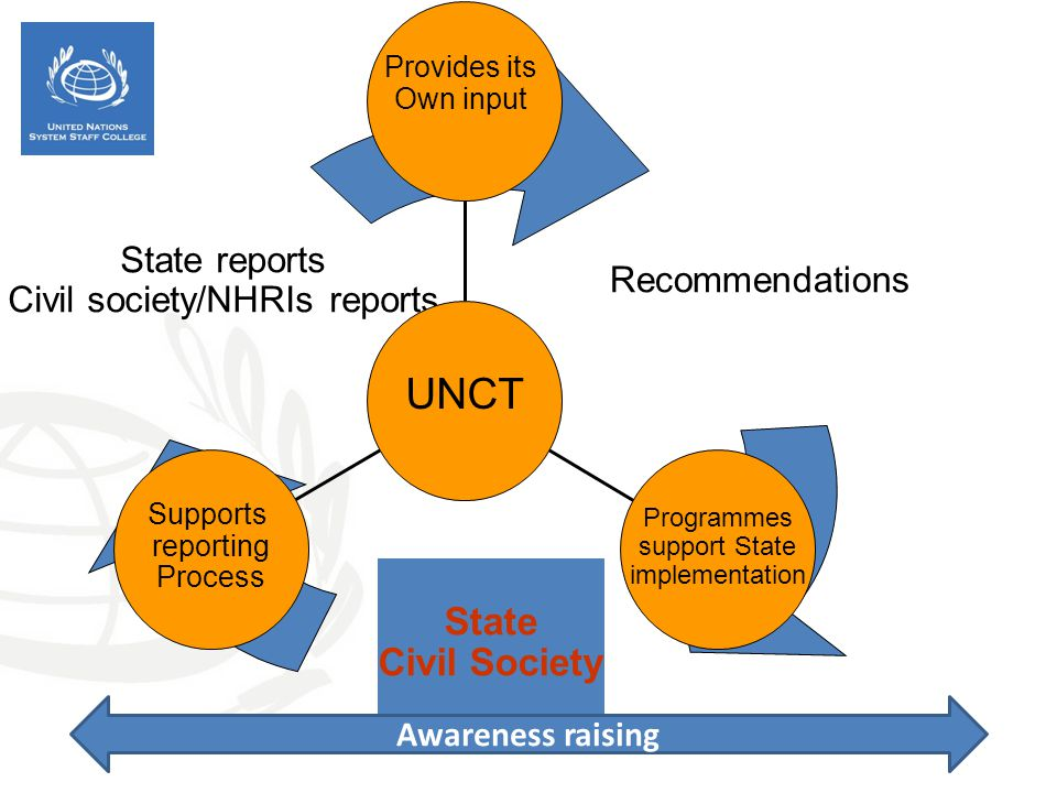 Recommendations State Civil Society State reports Civil society/NHRIs reports Supports reporting Process Programmes support State implementation Provides its Own input UNCT Awareness raising