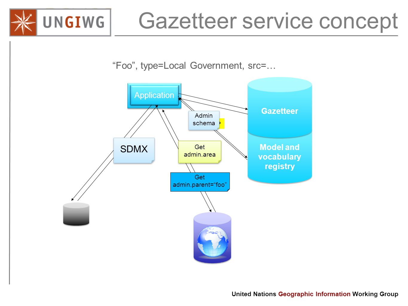 Gazetteer service concept Model and vocabulary registry Application Gazetteer Foo , type=Local Government, src=… Type.