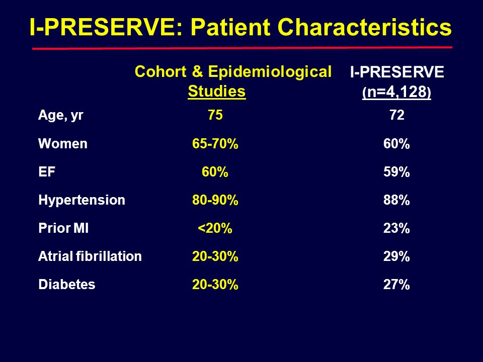 I-PRESERVE: Patient Characteristics I-PRESERVE ( n=4,128 ) 72 60% 59% 88% 23% 29% 27% Cohort & Epidemiological Studies Age, yr75 Women65-70% EF60% Hypertension80-90% Prior MI<20% Atrial fibrillation20-30% Diabetes20-30%