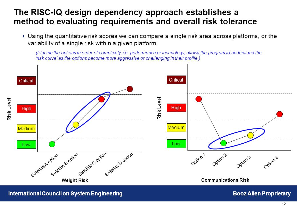12 International Council on System EngineeringBooz Allen Proprietary The RISC-IQ design dependency approach establishes a method to evaluating requirements and overall risk tolerance  Using the quantitative risk scores we can compare a single risk area across platforms, or the variability of a single risk within a given platform Risk Level Weight Risk Satellite A option Satellite B option Satellite D option Satellite C option Medium Low High Critical Risk Level Communications Risk Option 1 Option 2 Option 4 Option 3 Medium Low High Critical (Placing the options in order of complexity, i.e.