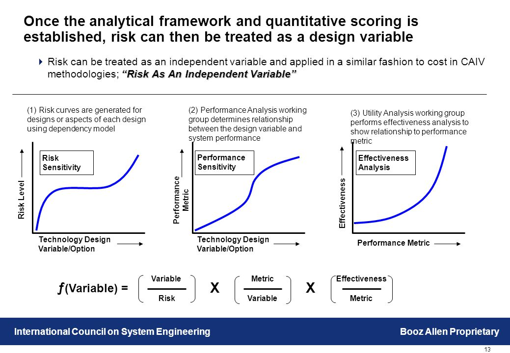13 International Council on System EngineeringBooz Allen Proprietary Once the analytical framework and quantitative scoring is established, risk can then be treated as a design variable Risk As An Independent Variable  Risk can be treated as an independent variable and applied in a similar fashion to cost in CAIV methodologies; Risk As An Independent Variable Risk Level Technology Design Variable/Option (1) Risk curves are generated for designs or aspects of each design using dependency model Performance Metric Technology Design Variable/Option (2) Performance Analysis working group determines relationship between the design variable and system performance Variable Risk Metric Variable Effectiveness Metric ƒ (Variable) = XX Effectiveness Performance Metric (3) Utility Analysis working group performs effectiveness analysis to show relationship to performance metric Risk Sensitivity Performance Sensitivity Effectiveness Analysis